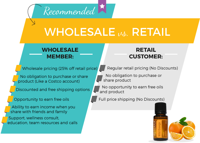 doTERRA Wholesale Account vs Retail